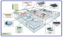 General Introduction of Air Conditioner System